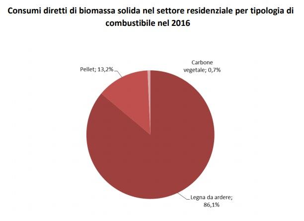 Energia termica complessiva ottenuta in Italia nel 2016 dallo sfruttamento della biomassa solida